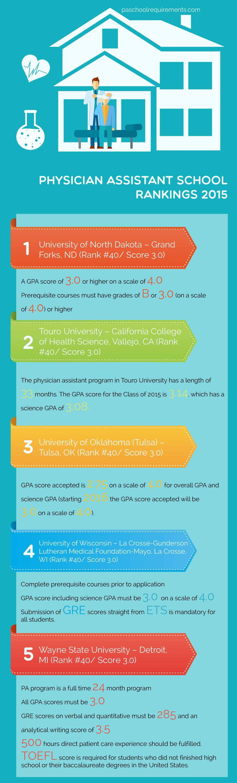 physician assistant school rankings